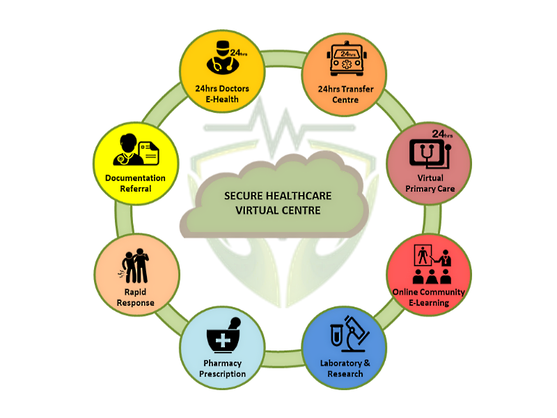 securehealthaboutchat